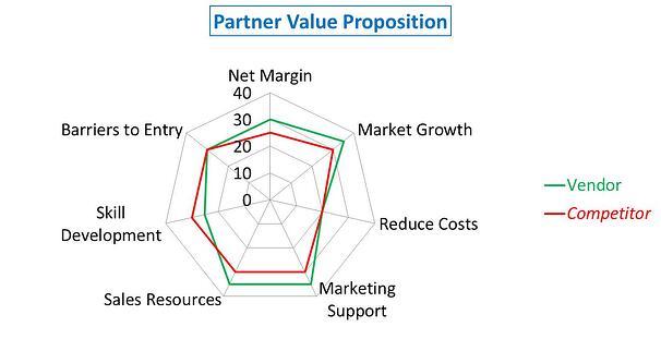 Partner Value Proposition