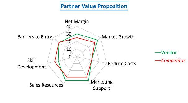 How to Create a Differentiated Partner Value Proposition?
