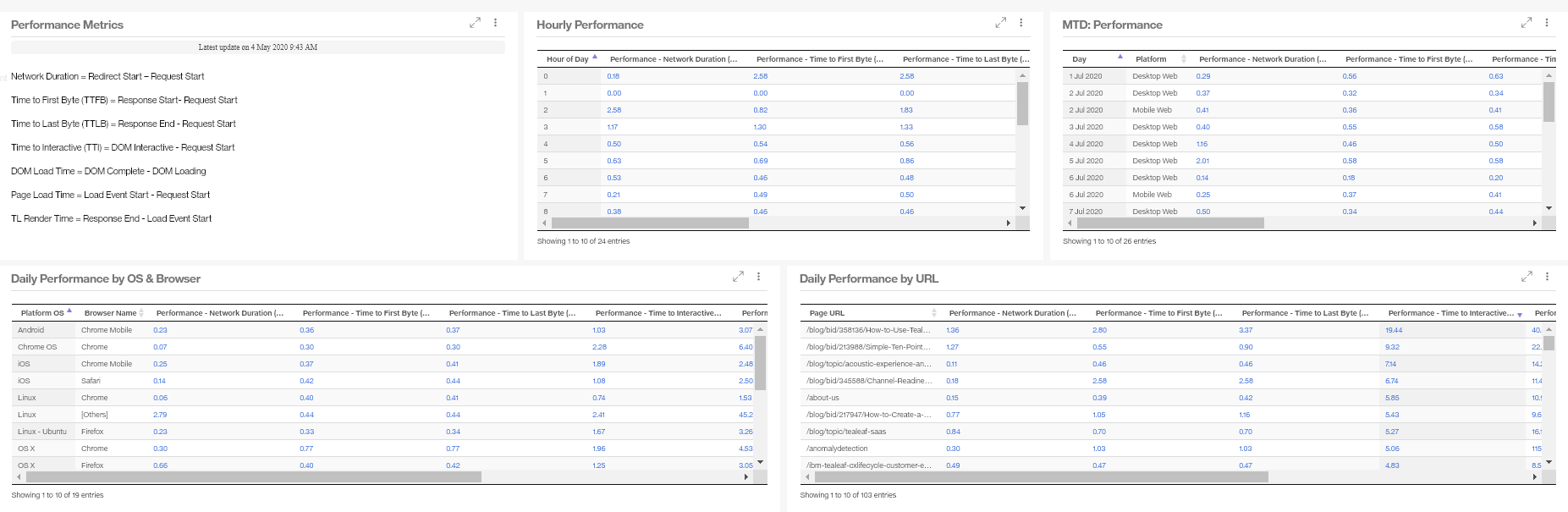 Performance Monitoring6