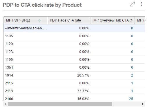 Sample CTA rate chart.png
