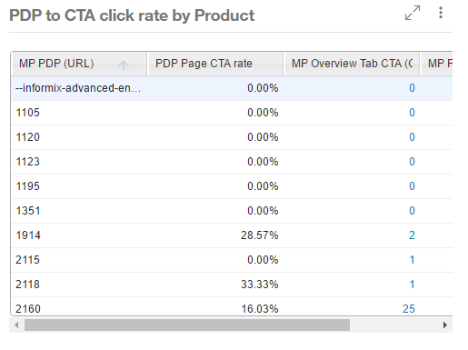 Sample CTA rate chart.png