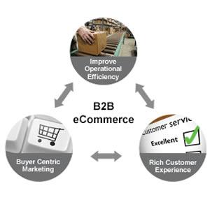 b2b-ecommerce-solutions-1